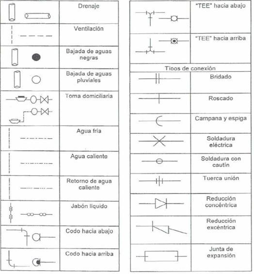Pin muebles pvc hacer bricolaje facilisimo genuardis for Simbologia de muebles para planos
